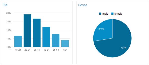 Statistiche demografiche Avventurosamente.it