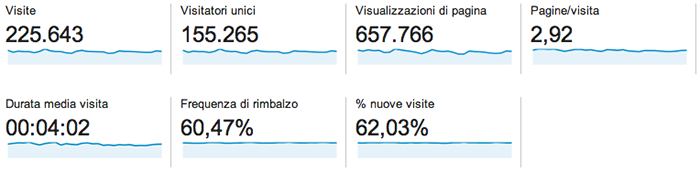 Statistiche mensili Avventurosamente.it